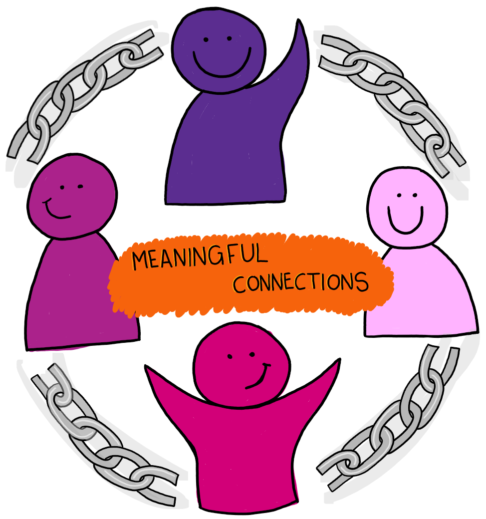 The potential and momentum of meaningful connections